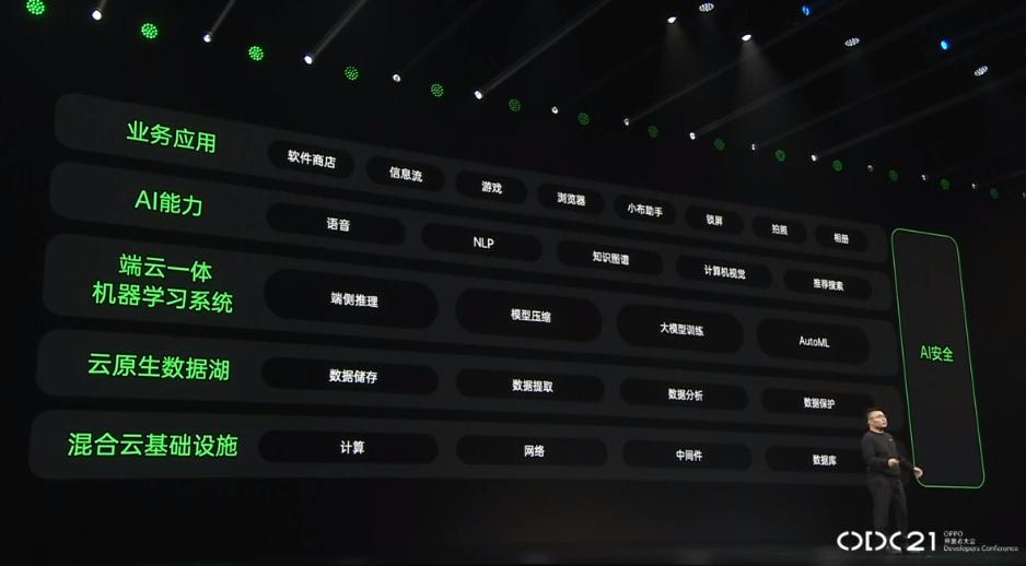 2021 OPPO开发者大会:OPPO智能的组成