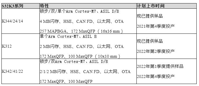 恩智浦发布适用于AUTOSARTM和非AUTOSAR的实时驱动程序(RTD)软件