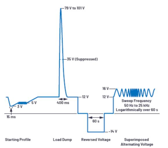 ADI技术文章:如何选择合适的电路保护