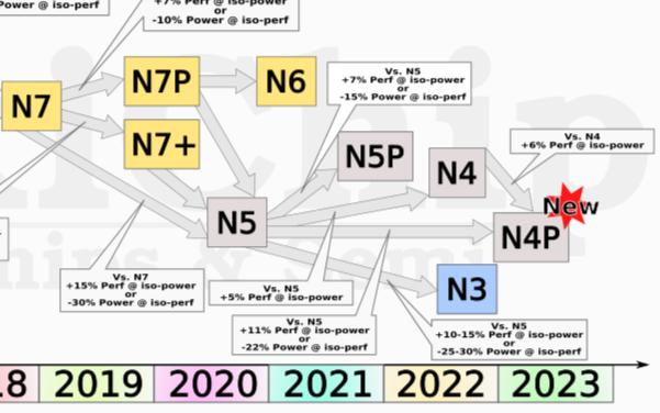"""台积电推出N4P工艺,""""真4nm""""还是""""数字游戏""""?"""