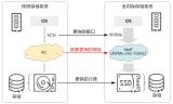 华为发布NoF+存储网络解决方案