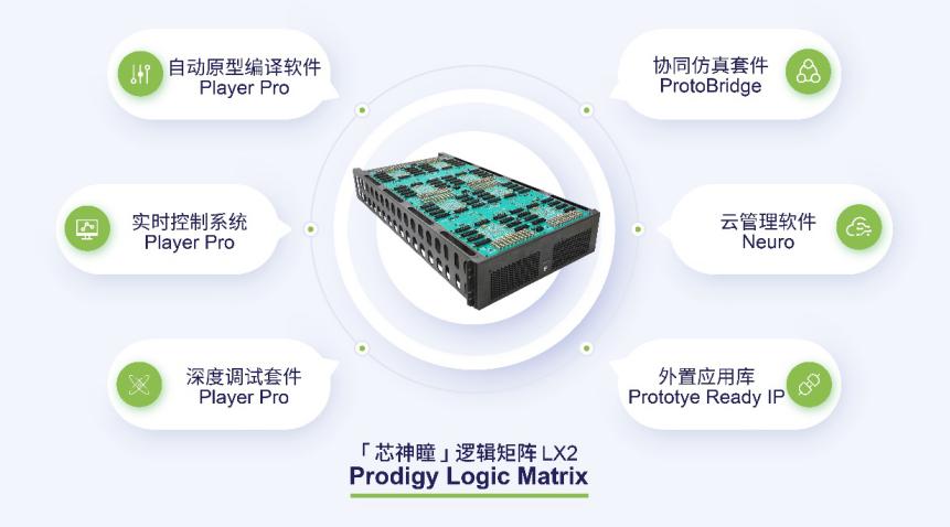国微思尔芯发布芯神瞳逻辑矩阵LX2,树立大容量&高性能原型验证新标准