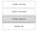 基于RV64异构多核处理器下如何实现RT-Thread和Linux 同时运行